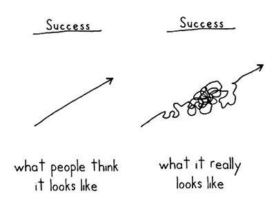 vägen till framgång
